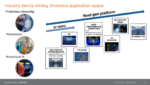 MegaTrends and Silicon Photonics
