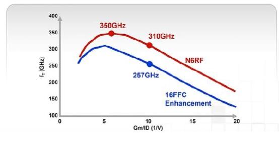 N6RF comparison tsmc silicon