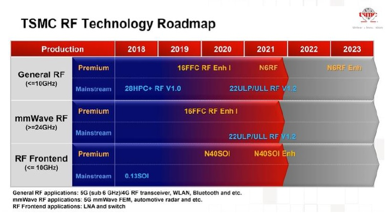RF roadmap