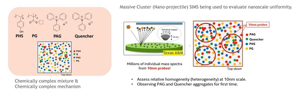 SIMS uniformity analysis