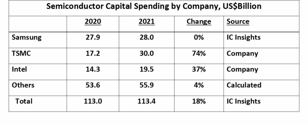 Semiconductor CAPEX spending by company 2021