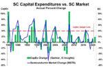 Semiconductor CAPEX spending versus change 2021