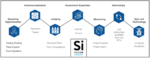 Silicon Catalyst and Cornell University Are Expanding Opportunities