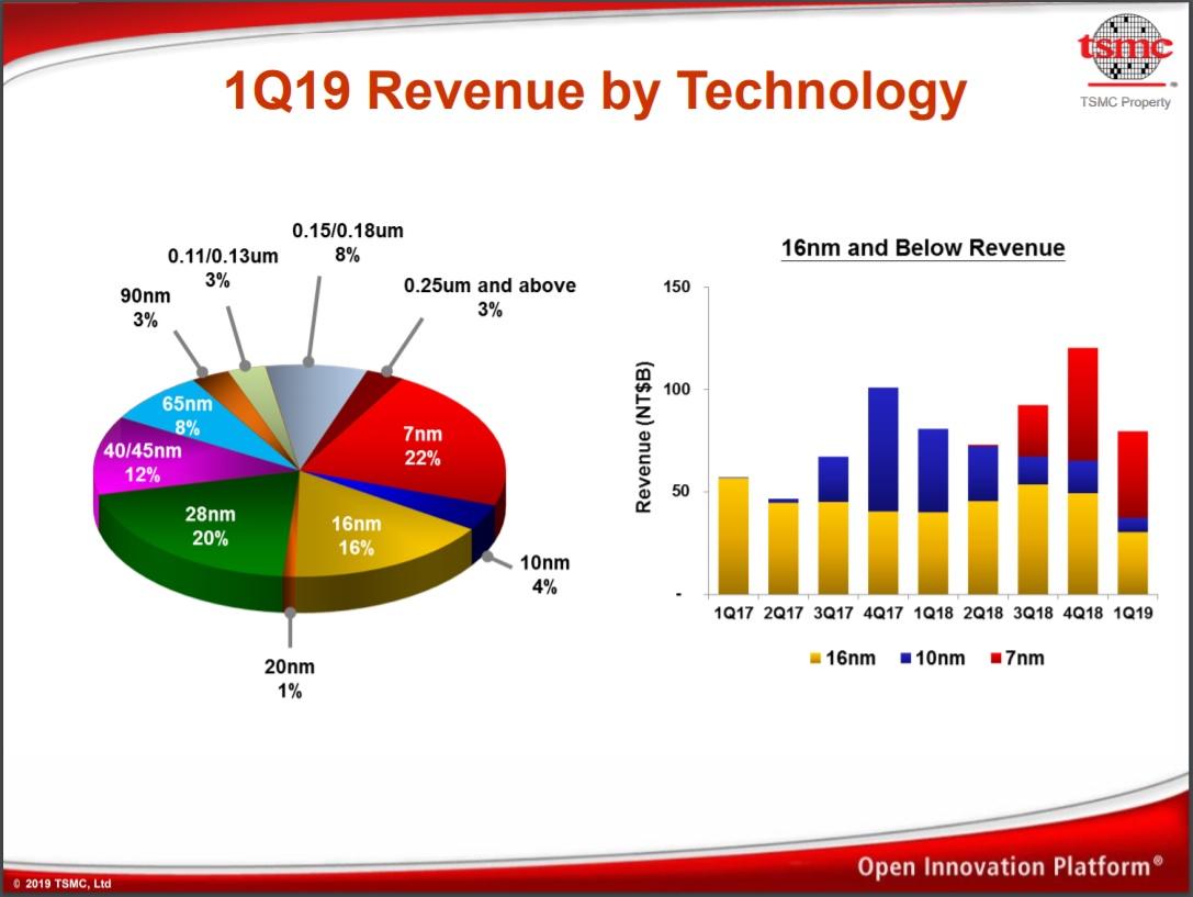 TSMC 1Q2019 Revenue by Technology