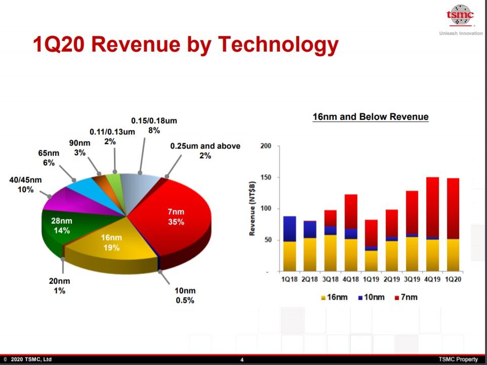TSMC 1Q2020 Revenue by Technology 1