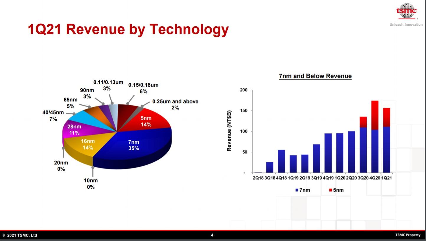 TSMC 1Q2021 Revenue by Technology