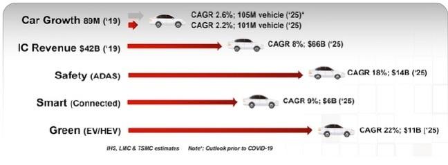 automotive market growth v2