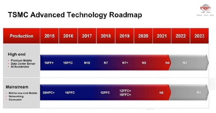 logic technology roadmap
