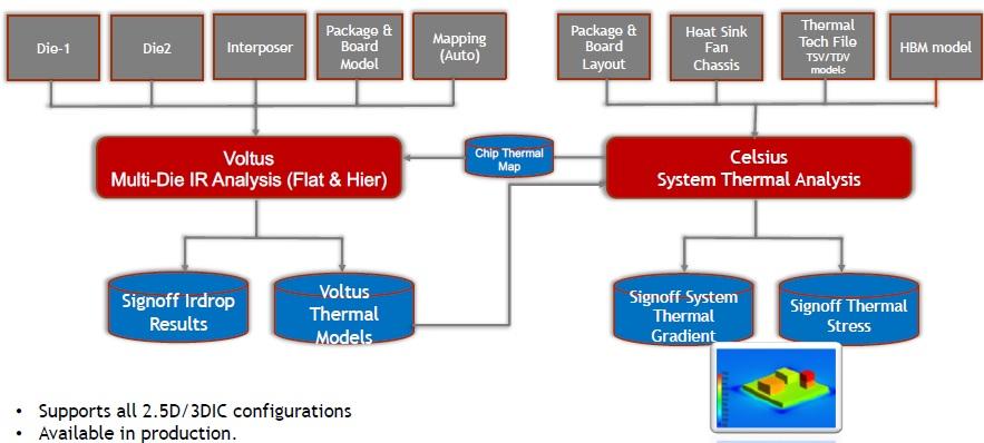 3D IR thermal analysis integration