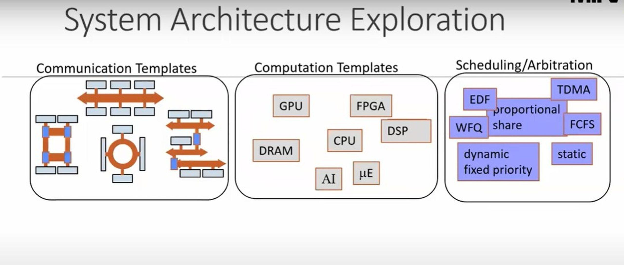 AE2 architecture
