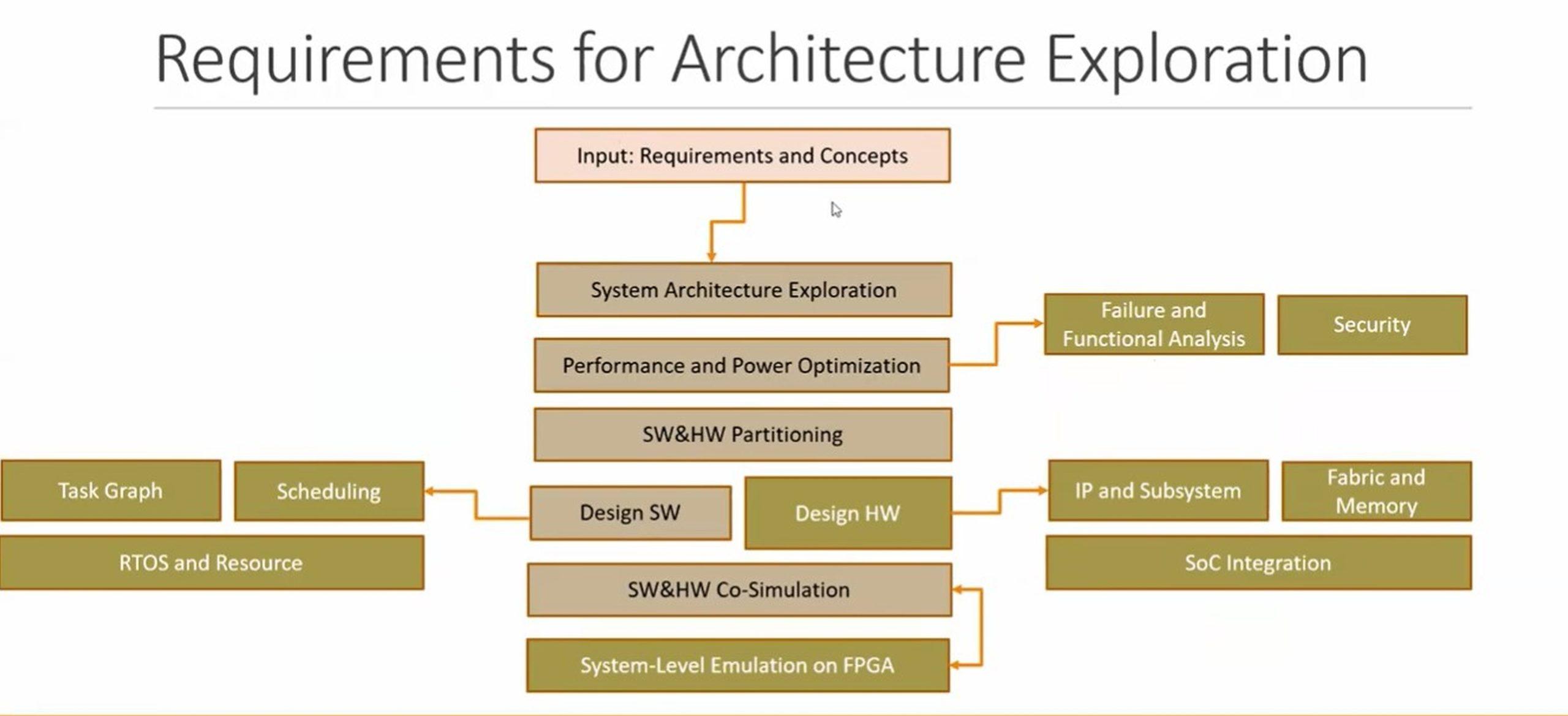 AE3 architecture