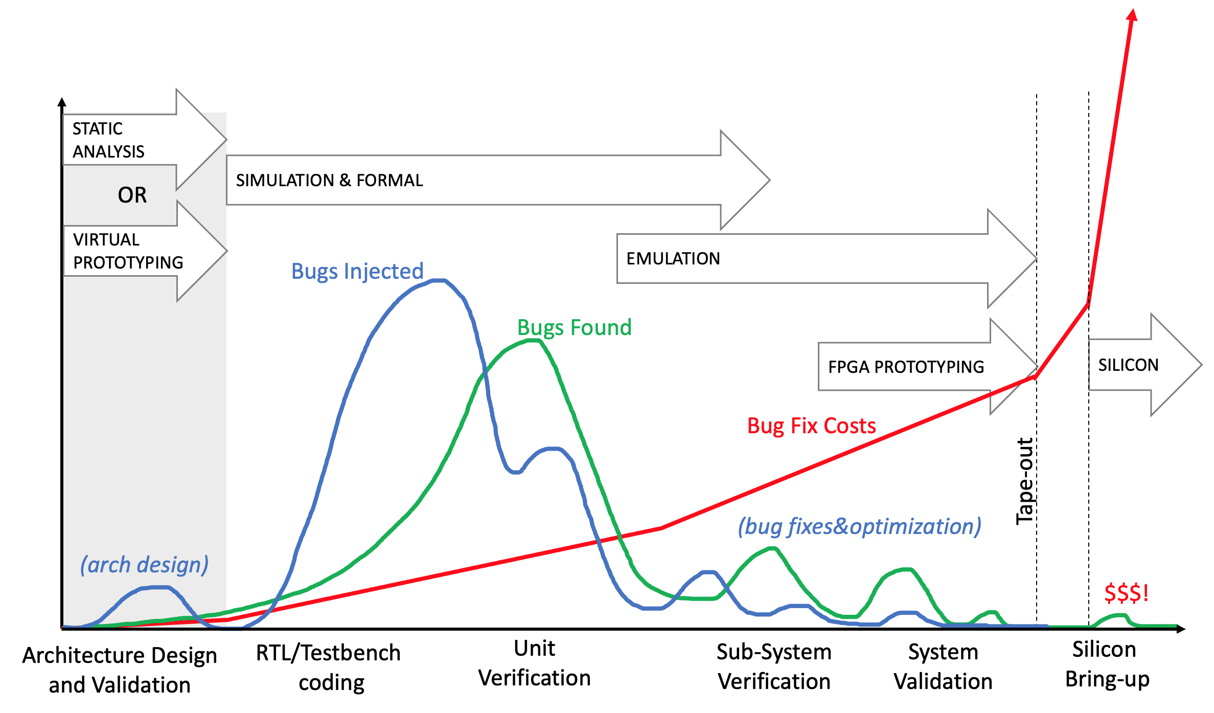 Bugs injected bugs found chart