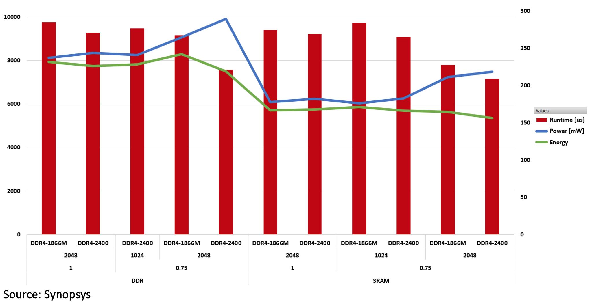 KPI Analysis