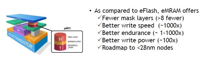 MRAM flash comparison