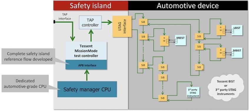 Safety Island min