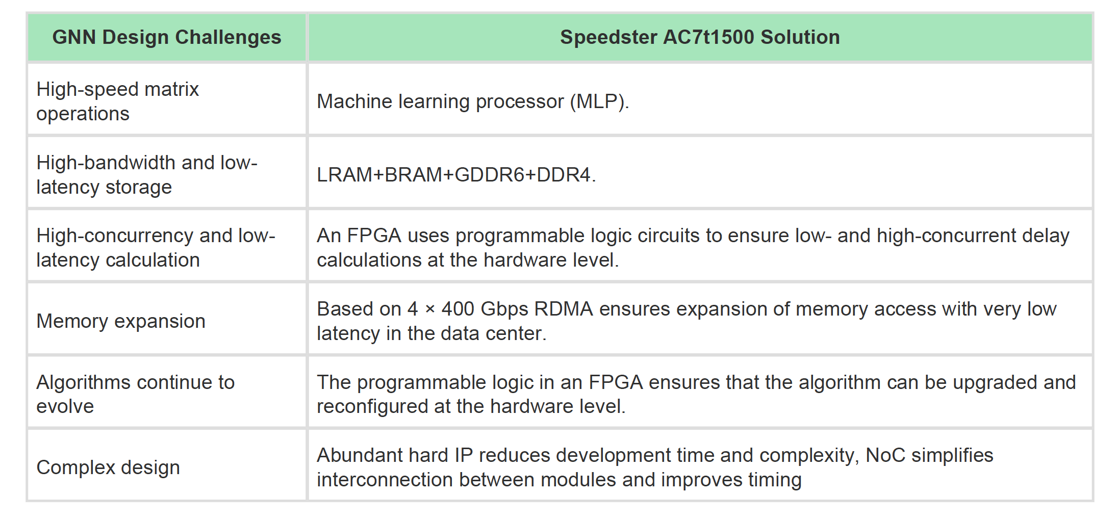 FPGA GNN