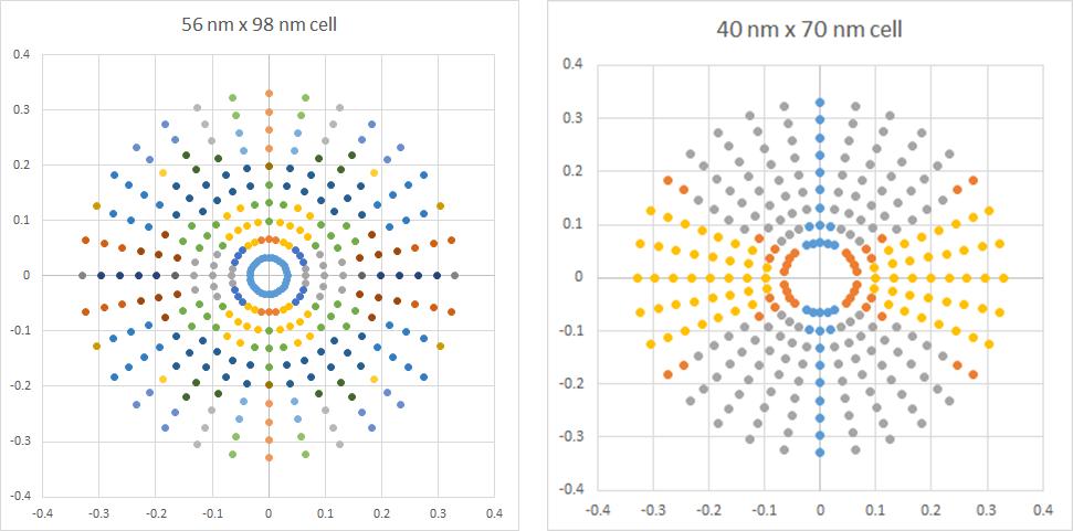 详解High-k1 EUV 光刻中光子分布熵随机效应