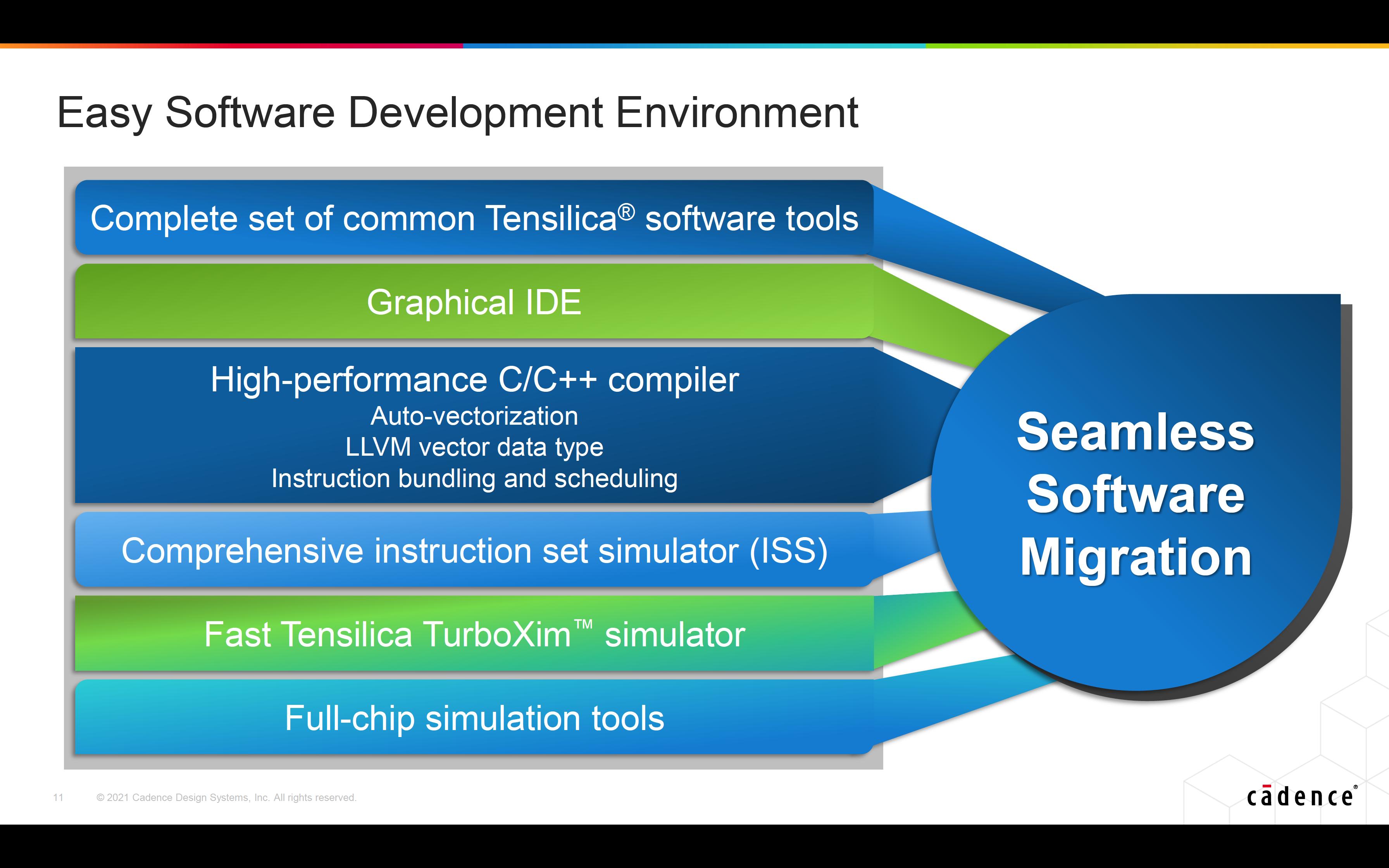 Tensilica DSP Software Development Environment