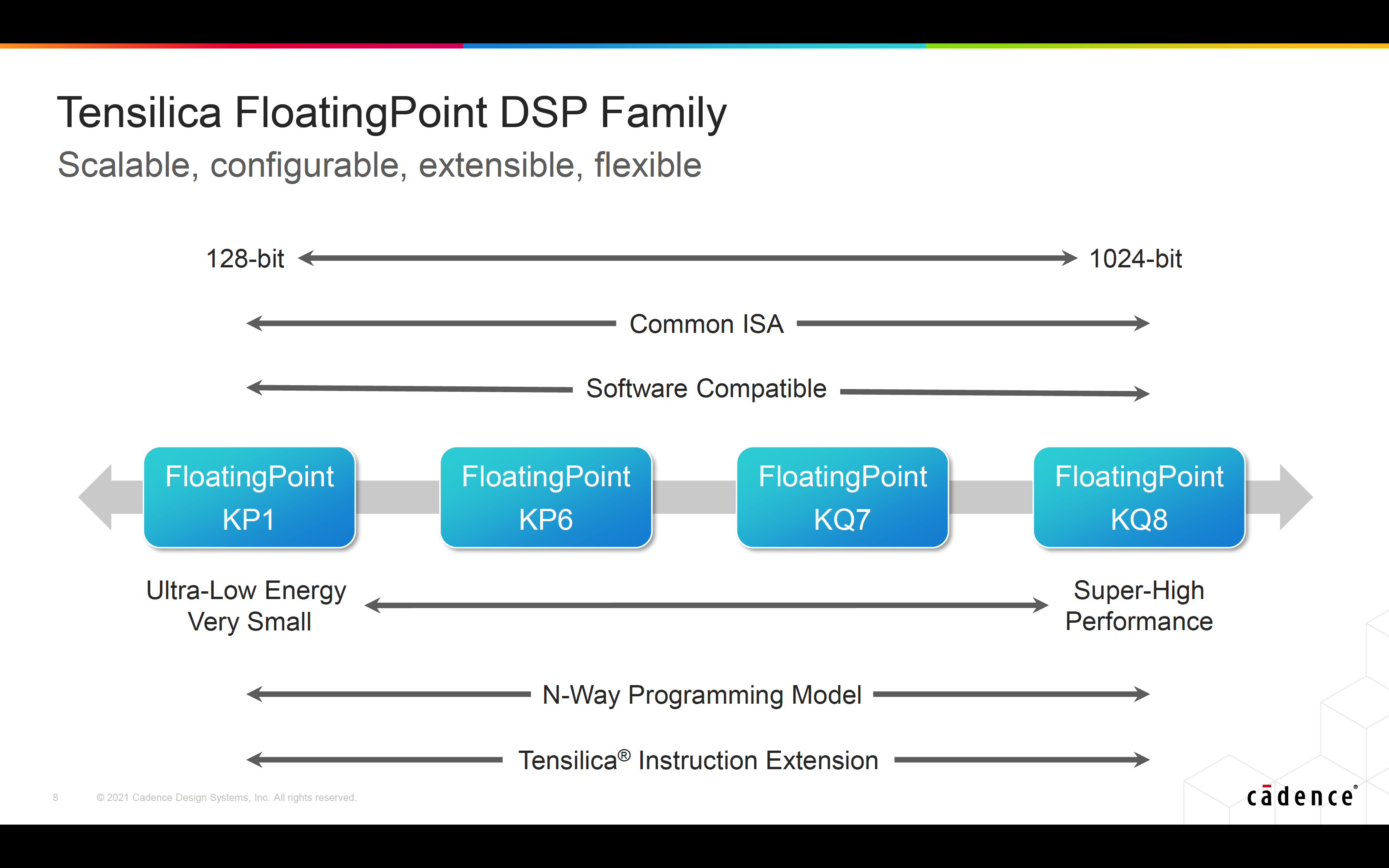 Tensilica FP DSPs Scalable Configurable Extensible