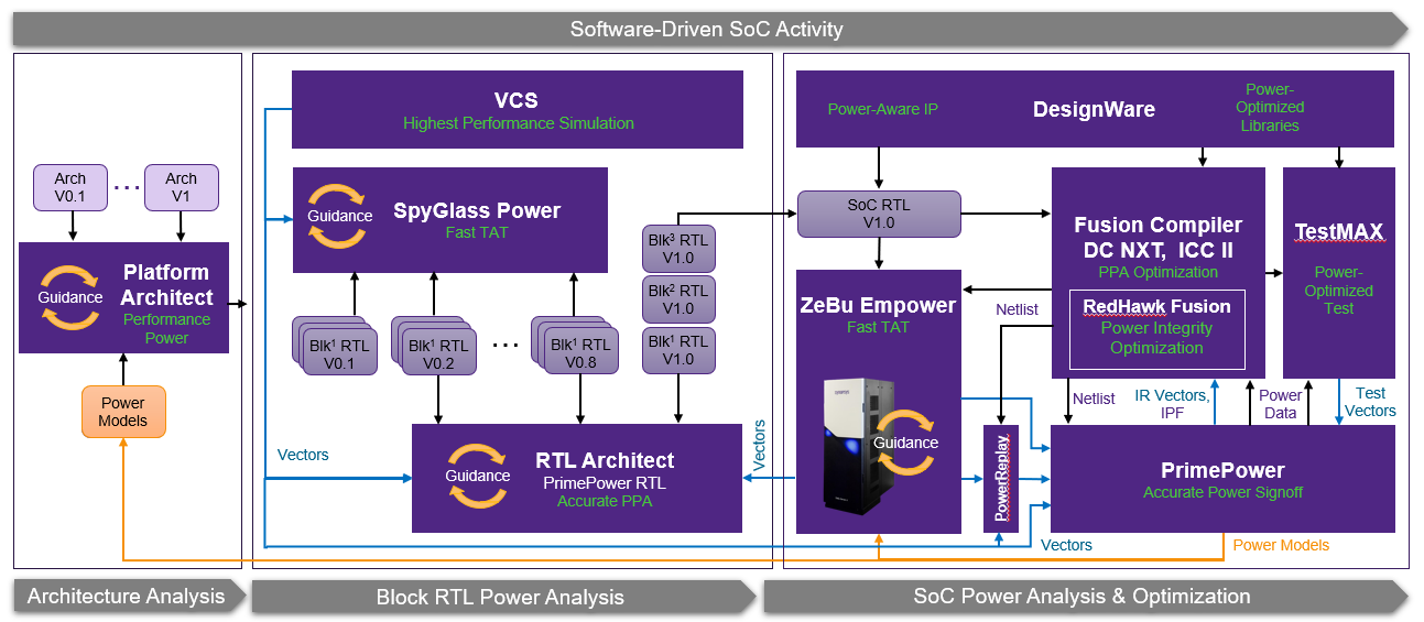 ZeBu Empower diagram