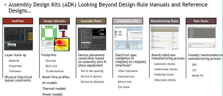 assembly design kit
