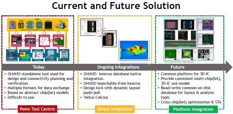 future integration