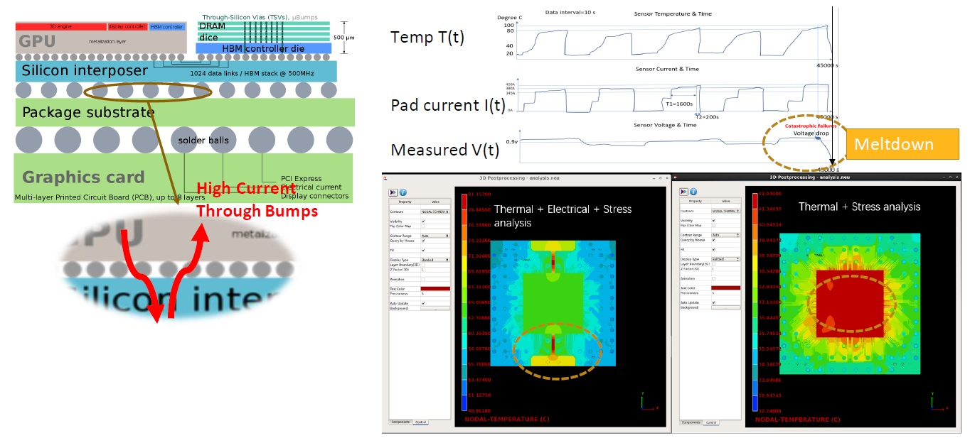 package electrothermal analysis multiphysics