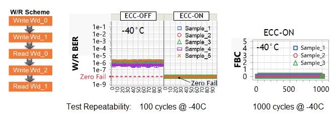 test repeatability ECC ON magnetic