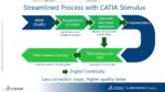 CATIA STIMULUS for Specifications