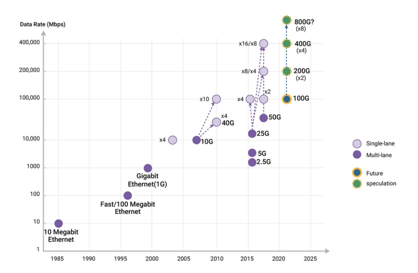 Evolution of Ethernet Speeds