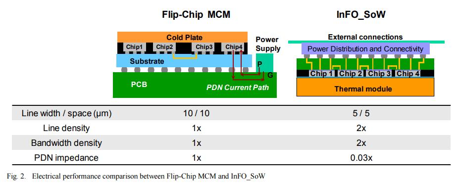 FLip Chip MCM tesla