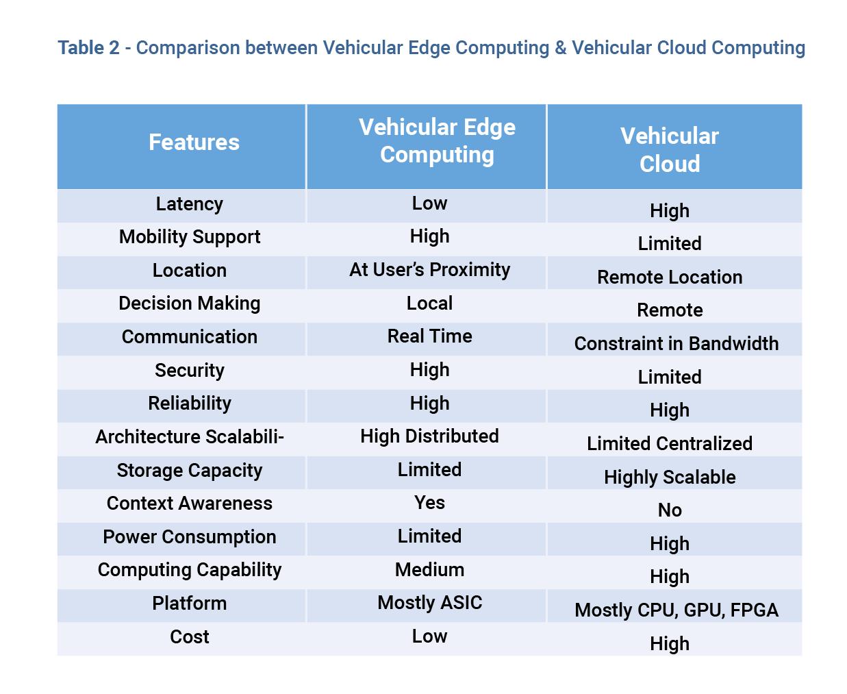 AI Acceleration: Autonomous is Driving