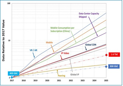 How Hyperscalers Are Changing the Ethernet Landscape