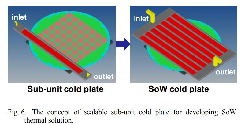 SoW Cold Plate TSMC tesla