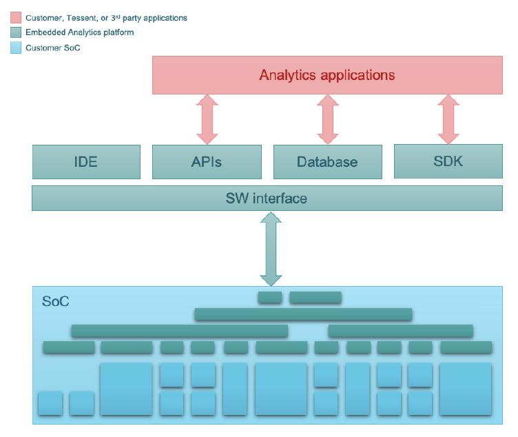 Tessent Embedded Analytics Architecture