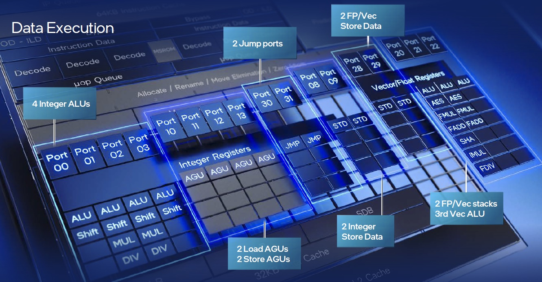 efficient core execution ports