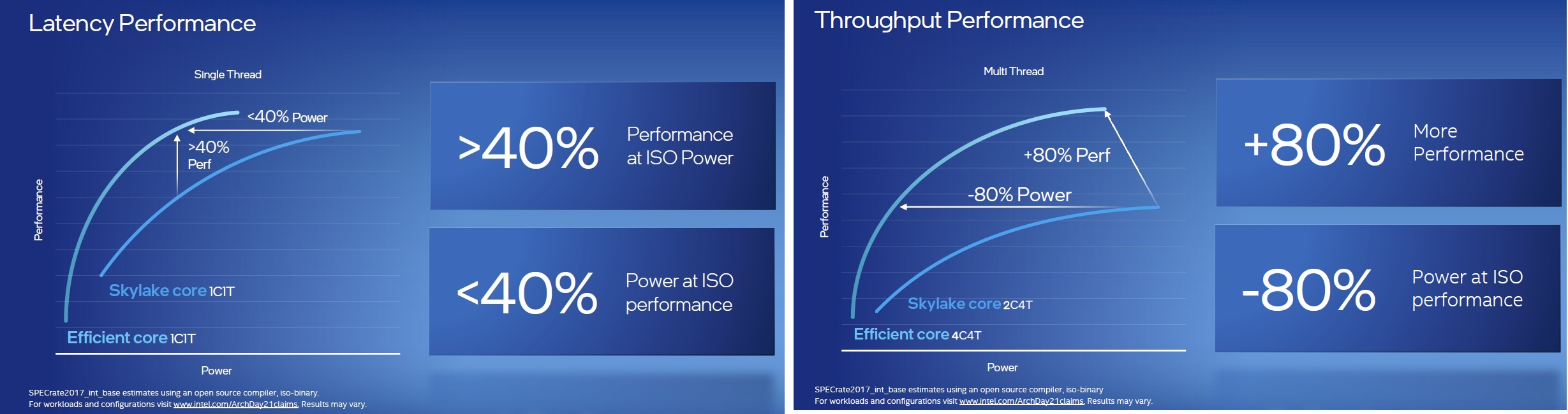 efficient core performance