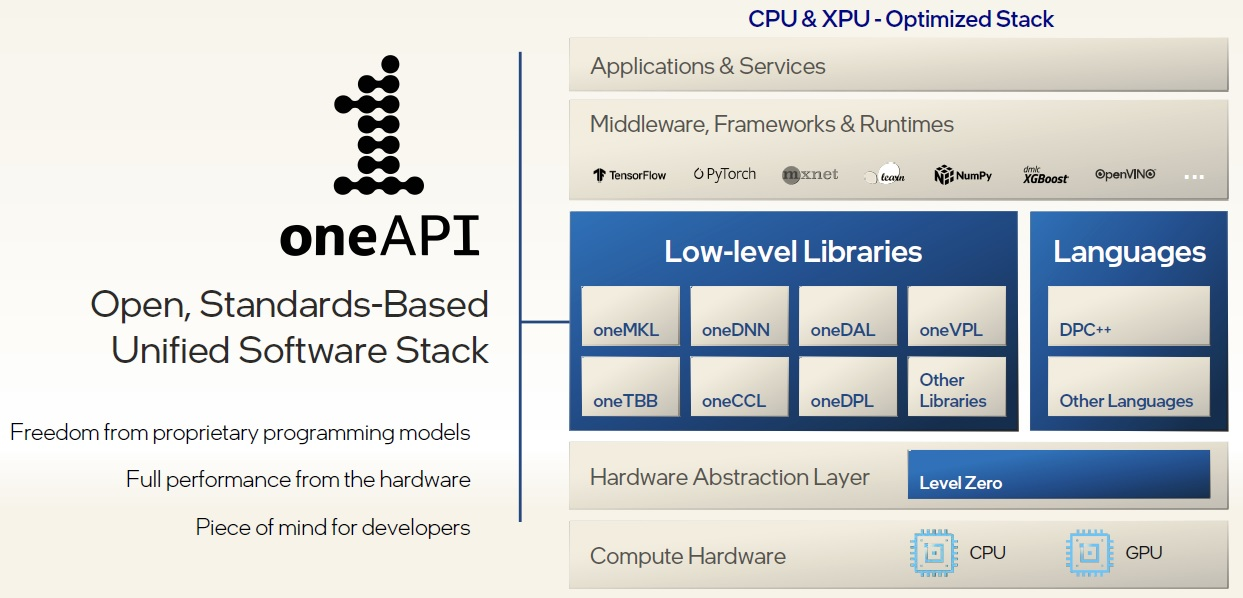 one API software stack