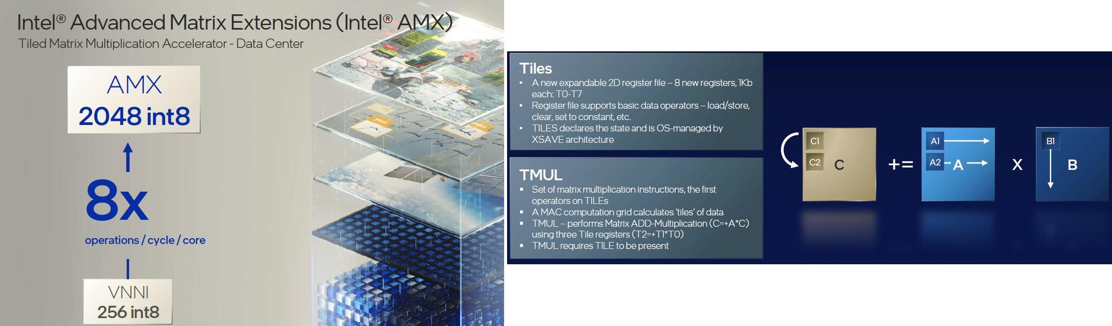 performance core AMX