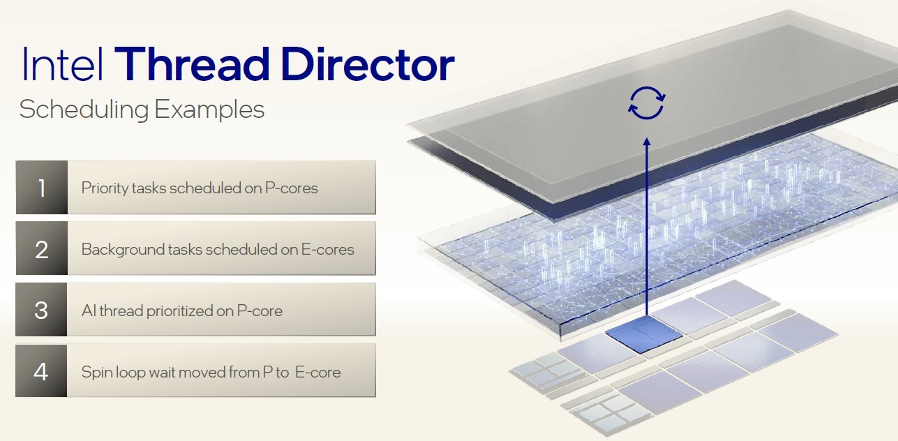 thread director core assignment
