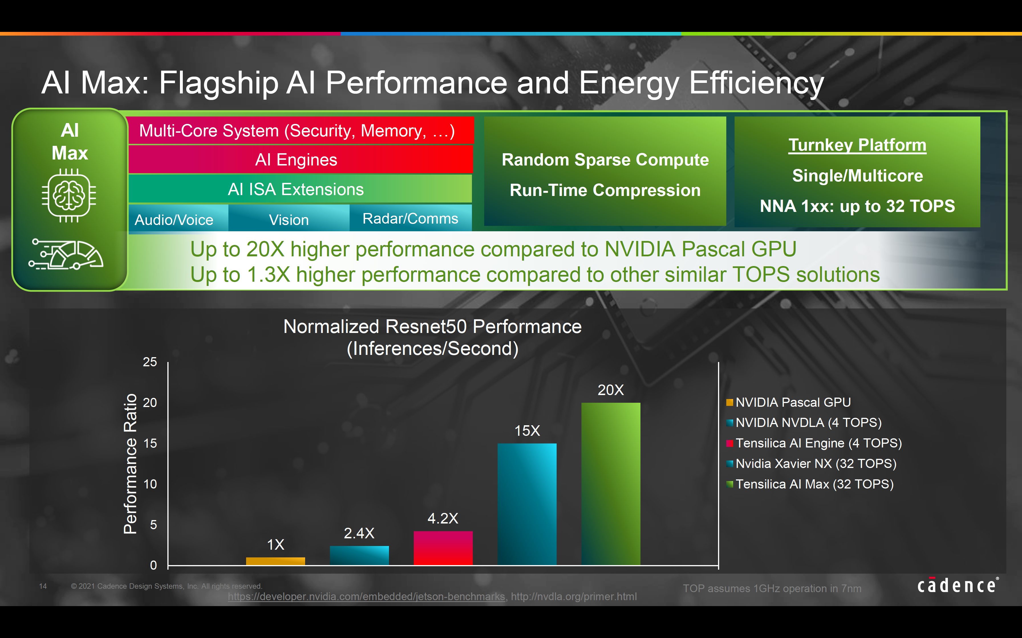 Max Flagship AI Perf and Energy Efficiency 5