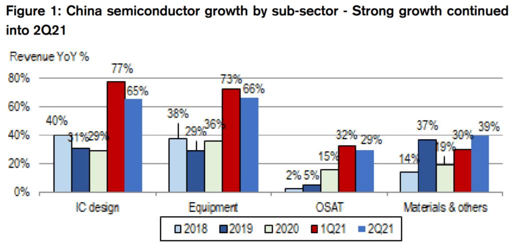 China Semiconductor Growth 2021