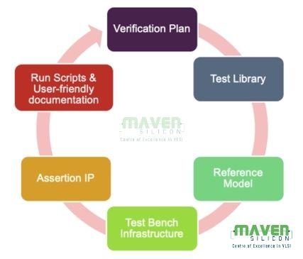 Silicon Maven SemiWiki Verification IP Testbench