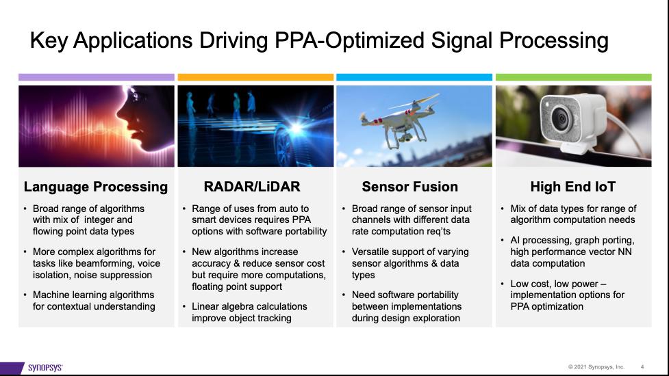 Key Applications Driving PPA Optimized Signal Processing