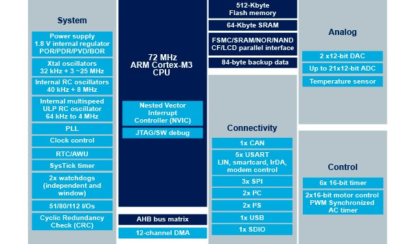 STMicroelectronics Controller Pricing 2021