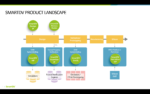 SmartDV Range of IP Offerings