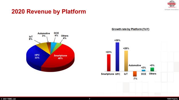 TSMC 2020 Revenue by Platform