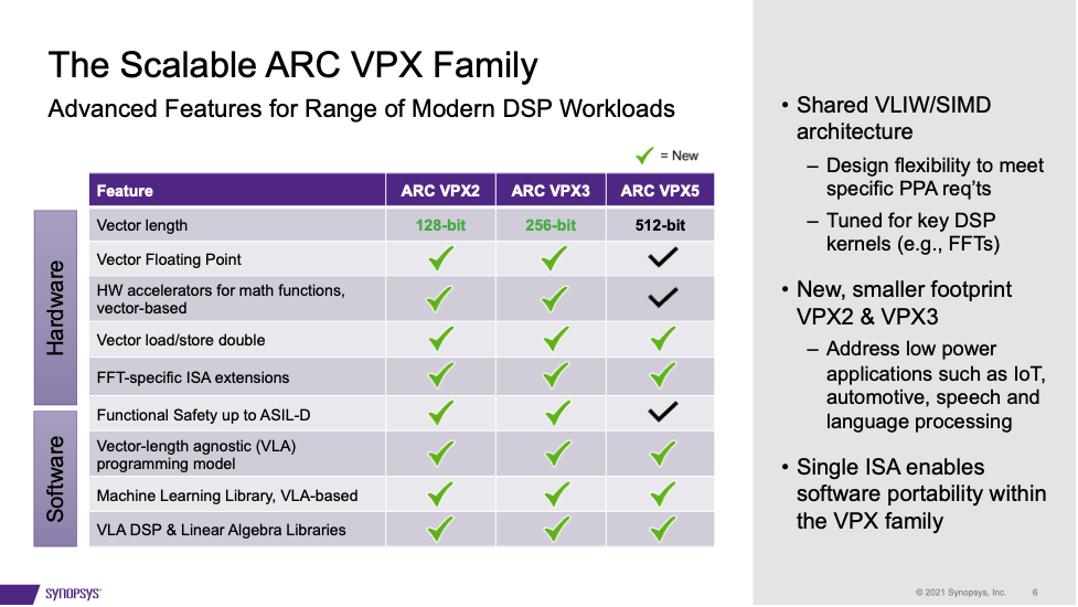 The Scalable ARC VPX Family