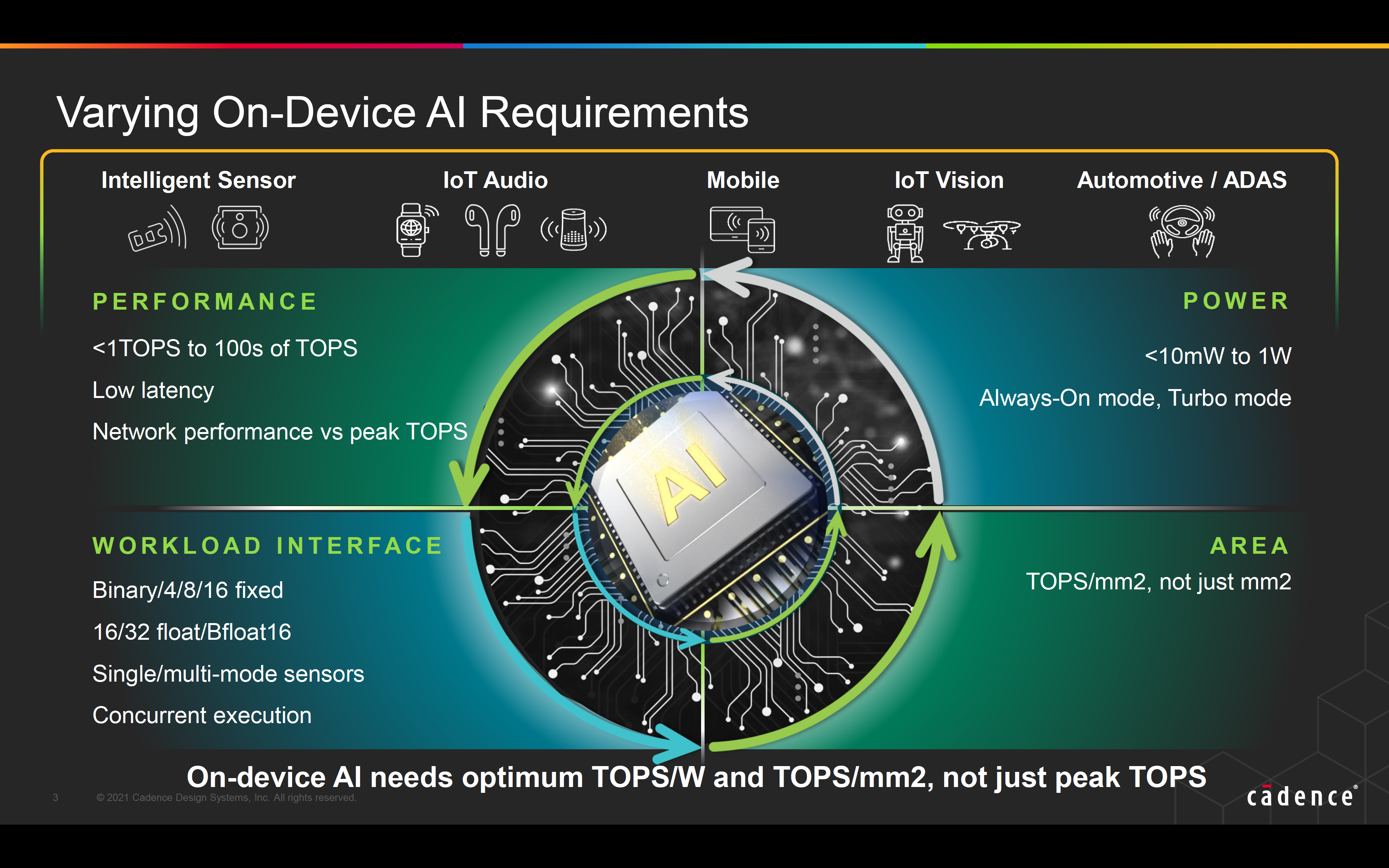 Varying On Device AI Requirements 1
