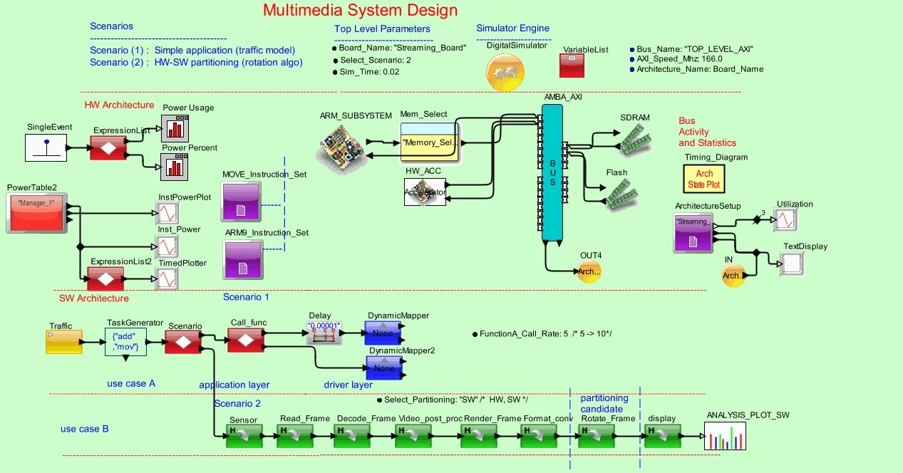 VisualSim example